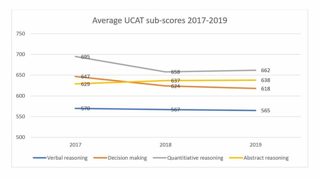 ucat scores 2017 2019