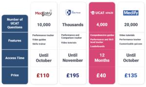 ucat-platform-comparison-table