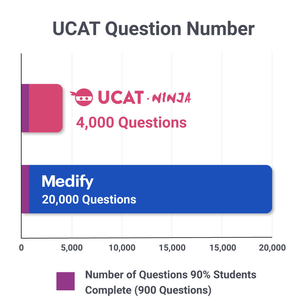 ucat-question-number-comparison-ucat-ninja-medify